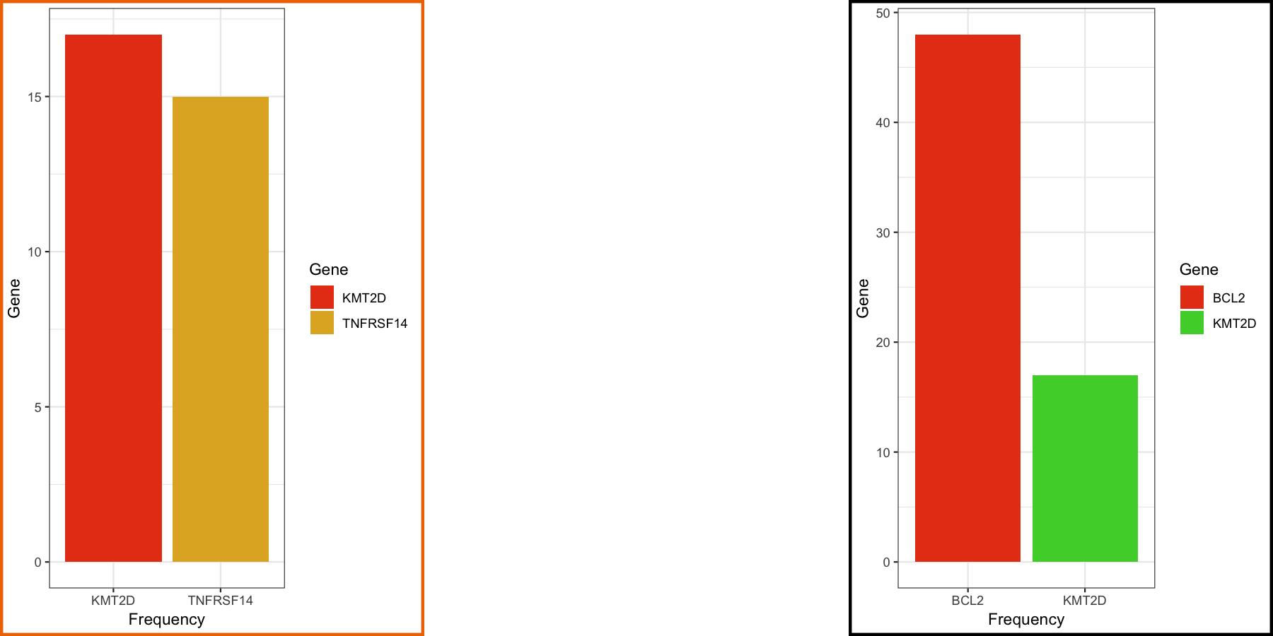 Advanced ggplot2 | Griffith Lab